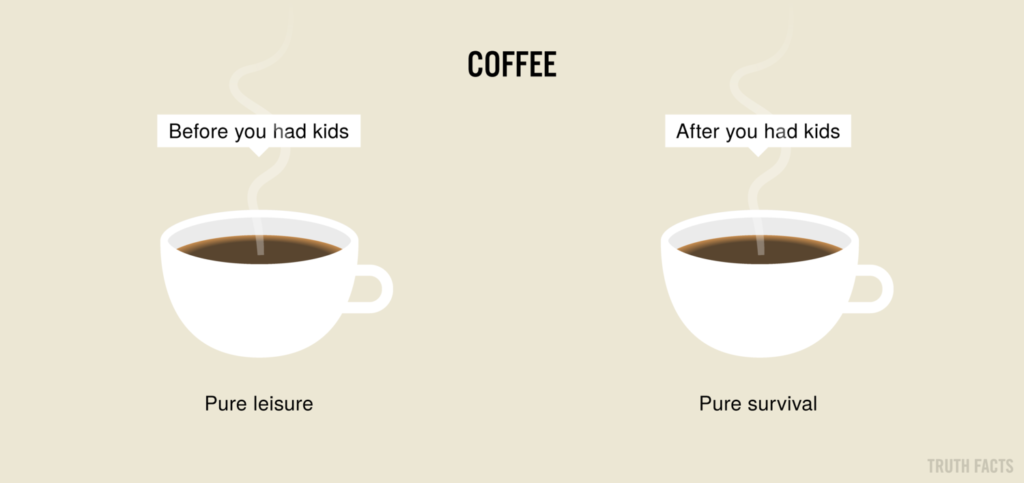 Coffee Facts